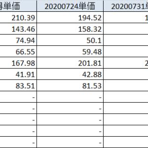 20200807 株価は急降下からの急反発、決算も本格化