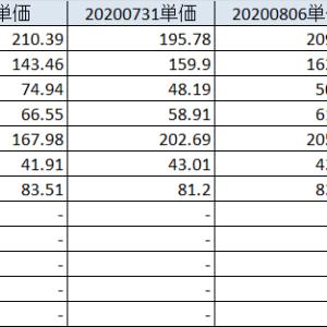20200815 夏枯れ期も堅調な相場は続く、決算発表も佳境を超える