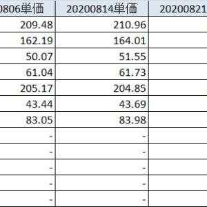 20200822 特に材料はないが、引き続き夏枯れ期も堅調な相場は続く