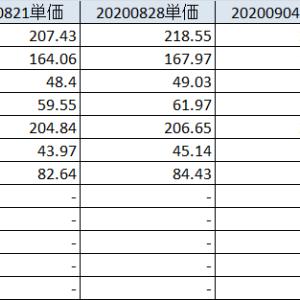 20200905 安倍首相辞任、米国株調整の中、日本株の強さ
