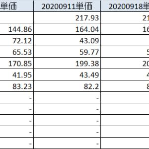 20200926 商品全般で再度大幅調整、相対的に粘っている日本株
