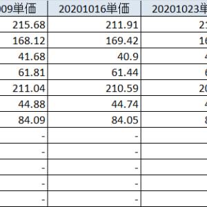 20201024 日本新興株中心に急落、一方ビットコインが急騰