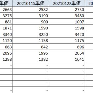 20210123 バイデン政権発足。日本個別株への買いは旺盛。