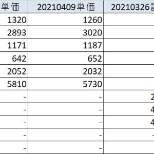 20210410 ハイテク株中心に堅調。セラクはまたしても急騰か。確定申告税金還付で遂に(泣)。