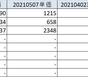 20210508 GW明け早々に海外株買い増し、金・銀のターンか?