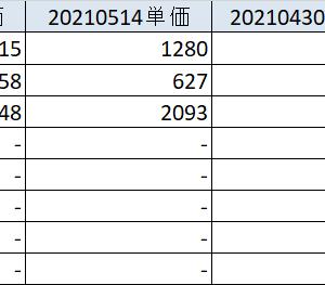 20210515 米国インフレ懸念からの急落