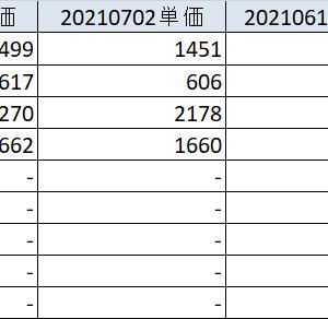 20210703 雇用統計通過 各種配当金届く 各資産状況