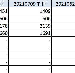20210710 上下への揺さぶり続く 各資産状況