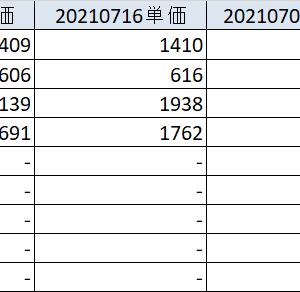 20210717 個別株はしんどいなー、セラクちゃん 各資産状況