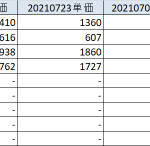 20210724 急落からの急反発 各資産状況