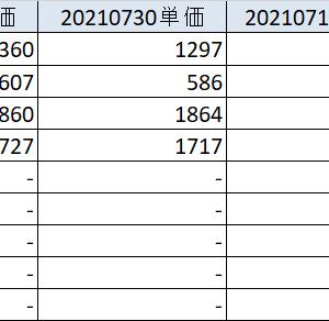 20210731 米国株は持ちこたえ、日本株ボロボロ、アマゾン動向に揺れる暗号通貨 各資産状況