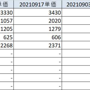 20210918 好調日本株は一旦調整 各資産状況