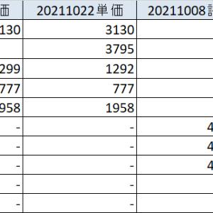 20211023 25日線超えるも上値が重い展開 各資産状況