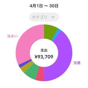 2021年5月の支出の記録