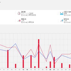 7月の月間走行距離は139キロでした