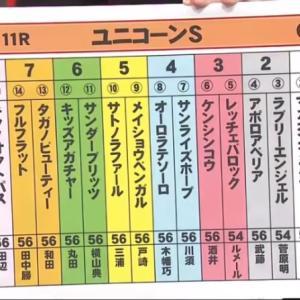 【決断】ユニコーンS&函館SS