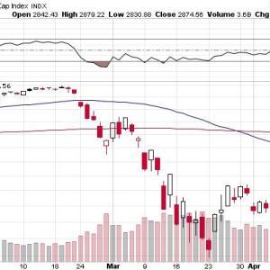 市場急回復、そしてまたも【LABD】が…