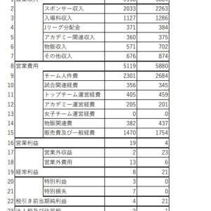 【数字が語る】マリノス2シーズン損益比較【経営情報開示】。