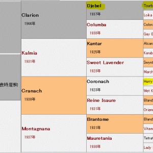 調教師POG虎の巻 美浦 2021-2022