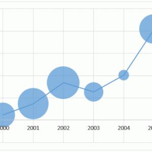 Excelで2種類以上の複数のグラフを重ねる方法。2軸追加でより分かりやすく!