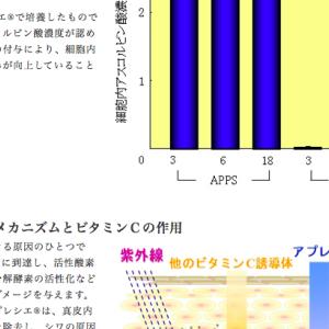 最強成分!進化型ビタミンC誘導体【APPS:アプレシエ】