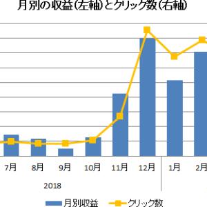 ブログ運営状況 2019年4月まとめ 収益急落 1年の収支まとめ