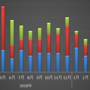ブログ運営状況 2019年6月まとめ フラフラ 集中力が、、、、!?