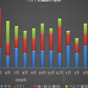 ブログ運営状況 2019年7月まとめ ペースダウン!!