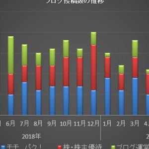 ブログ運営状況 2019年8月まとめ ひらきなおり!!