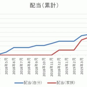 合計配当額~2019/09分