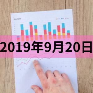 GMOクリック証券の株価指数CFD積立実績(20190920)