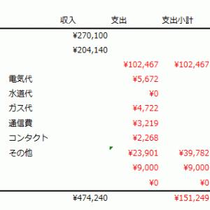 2019年3月家計簿(第9回):還付金で潤う家計簿