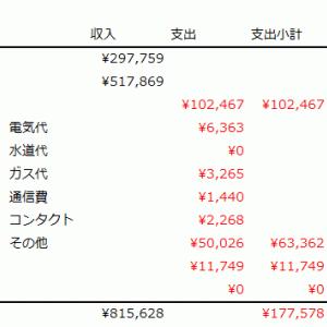 2019年6月家計簿(第12回):賞与パワー?!・・・なのか?