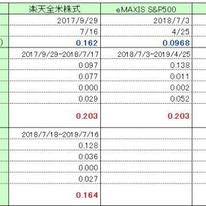 楽天全米株式、SBI S&P500、eMAXIS Slim S&P500を比較 切り換えを検討してみた