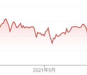 日本株爆上げと一般の人の景気感