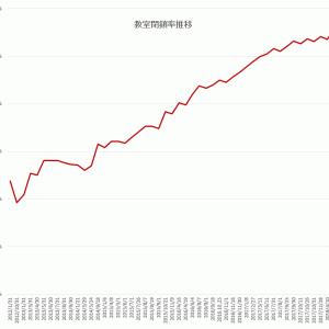 教室閉鎖率、稼働教室・閉鎖教室数推移、都道府県別教室閉鎖率(2018.8.4現在)
