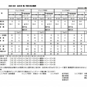 全日本のシード選手に羽生選手 他