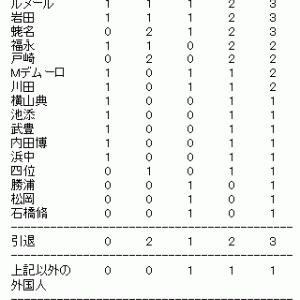 日本ダービーの傾向分析