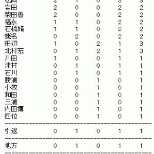 新潟2歳Sの傾向分析(その3)