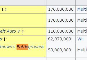 【祝】マインクラフトが売り上げ世界一位のゲームに!テトリスを抜いて累計1億7600万本突破