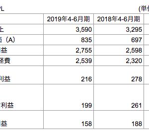 【2019年4-6月、2019年度】エスティローダー(EL)の決算発表