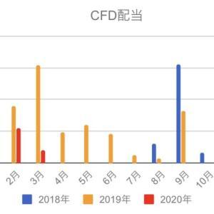 CFDで目指す配当金生活!3月にもらった配当を紹介!