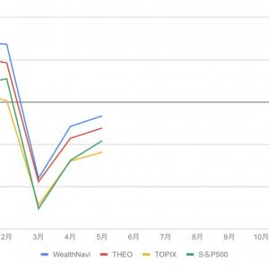 WealthNavi(ウェルスナビ)、THEOはTOPIX、S&Pに勝利!(5月)