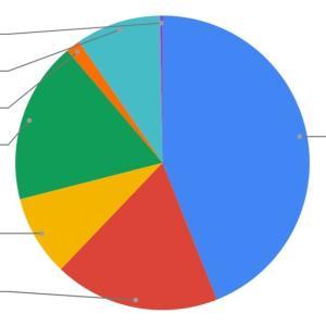 過去最高!資産運用状況をブログで紹介!(2020年5月末:1,340万円)
