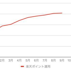 運用益約40%!楽天スーパーポイント運用アクティブコースでの運用状況(9月)