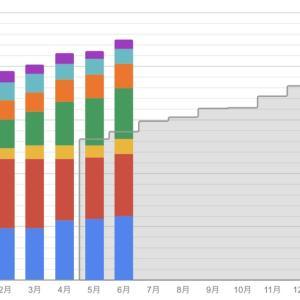 ブログランキング!かぶ1000さん、JTや楽天ポイントにご注目いただきました!(先月6月)