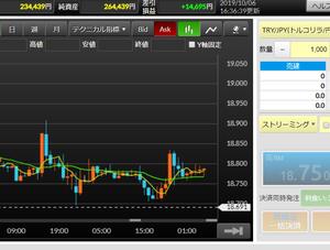 FXの状況:高金利通貨で月1万円を目標に(9/29~10/12)