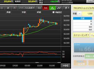 FXの状況:高金利通貨で月1万円を目標に(10/13~10/19)