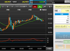 FXの状況:高金利通貨で月1万円を目標に(8/11~8/17)
