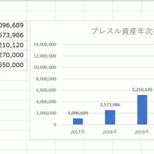 アラサーの肉体労働者の資産が4年間で1000万を超えた。2017年のブログ開設から振り返る。